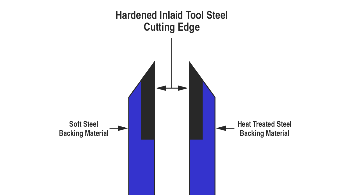 Metallurgy - Composite Inlaid Tool Steels - Great Lakes Industrial Knife